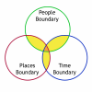 Boundary Setting (IRIR)